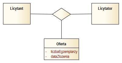 Rnice midzy klas asocjacyjn a asocjacj ternarn quorum w asocjacji ternarnej i oglnie w n arnej wszystkie klasy s rwnowane instancja kadej z nich musi przechowywa referencje na instancje znajdujce si ccuart Images