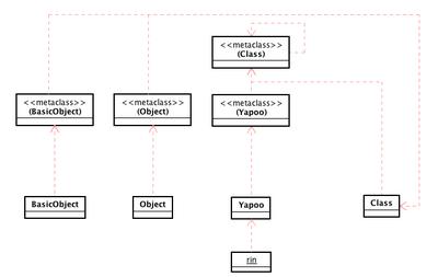 20081214-metahierarchy-pre01.png
