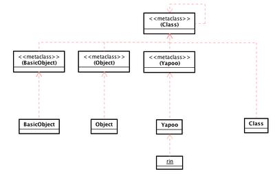 20081214-metahierarchy-pre02.png