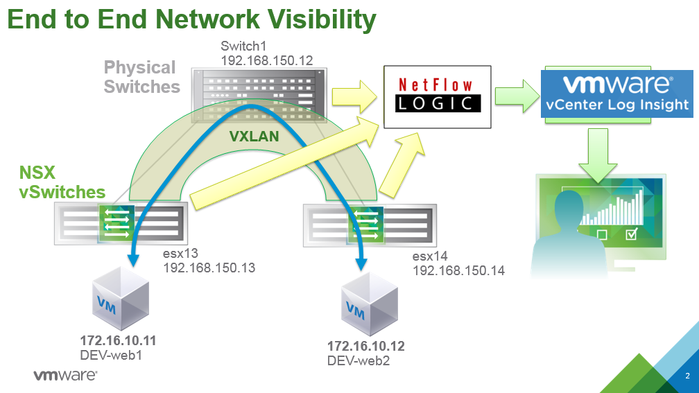end to end visibility vmware nsx