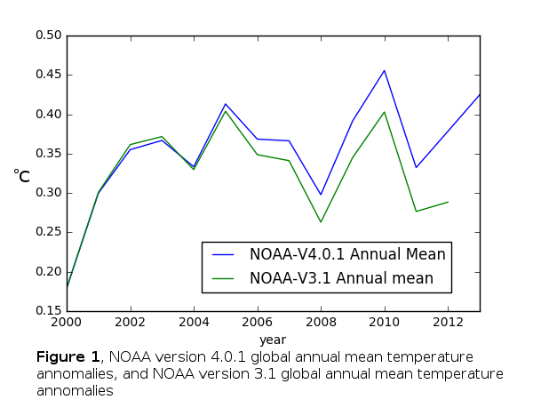 Figure 1, NOAA Version 4 and Version 3 Temperature Anomalies