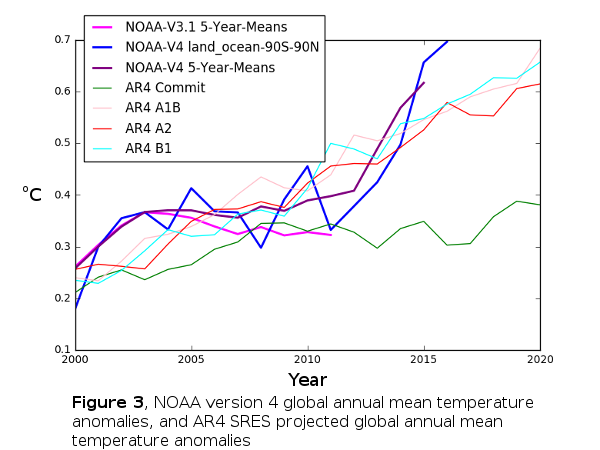 Figure 3, NOAA Version 4 Global Temperature Anomalies & IPCC AR4 Emission Scenarios