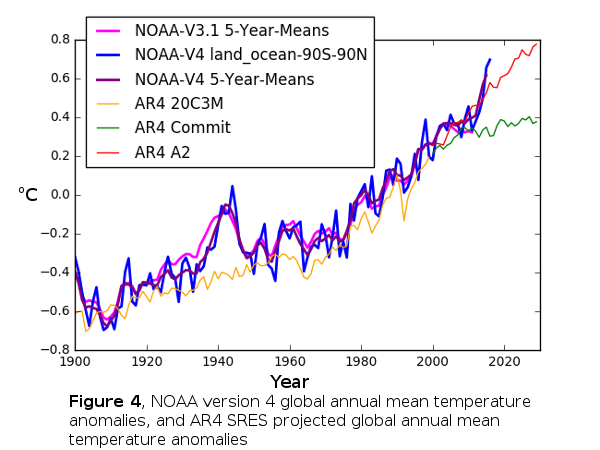 Figure 4, NOAA Version 4 Global Temperature Anomalies & IPCC AR4 Emission Scenarios