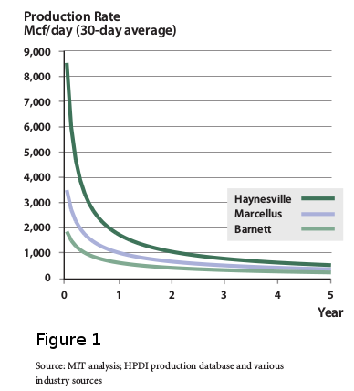 Shale Gas Well Production Cycle