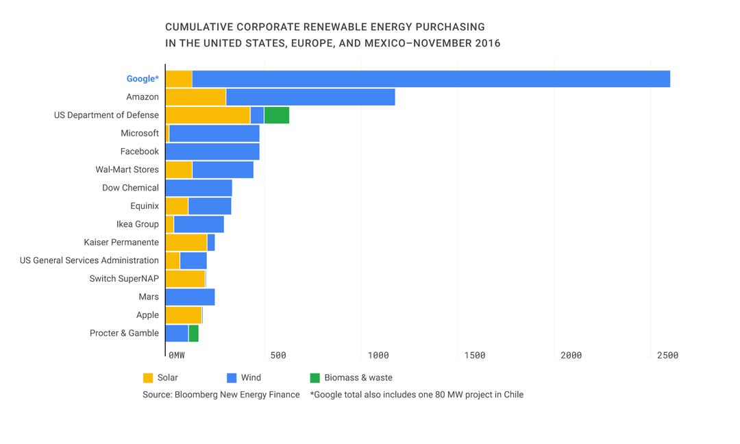 Reaching 100 renewable
