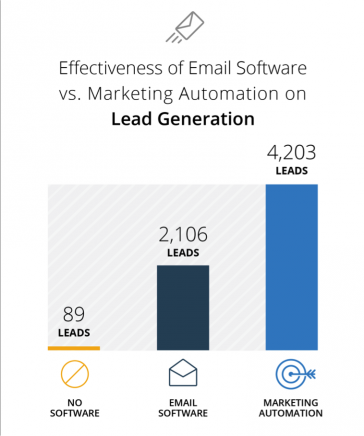 2015-marketing-automation-performance-splash2.png