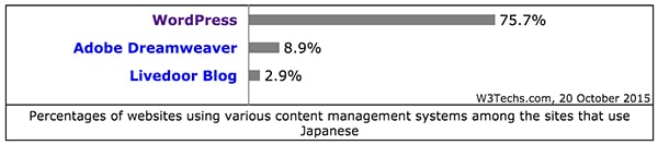 wordpress share in japan