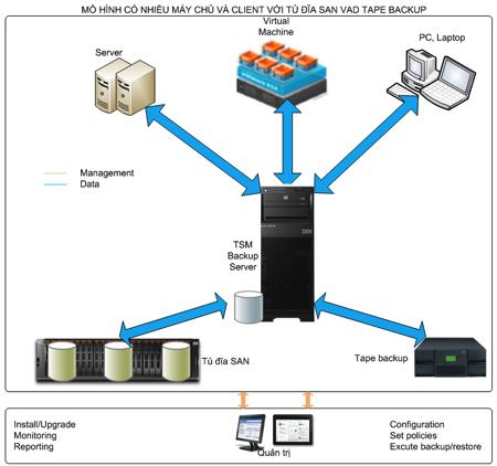 Mô hình có nhiều server, client backup vào tủ đĩa và tape (Disk to Disk to Tape - D2D2T)
