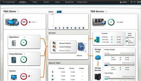 Giao diện của IBM Tivoli TSM V7.1