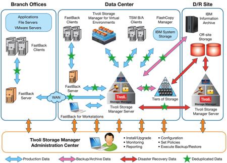 Mô hình giải pháp tổng thể của IBM Tivoli TSM