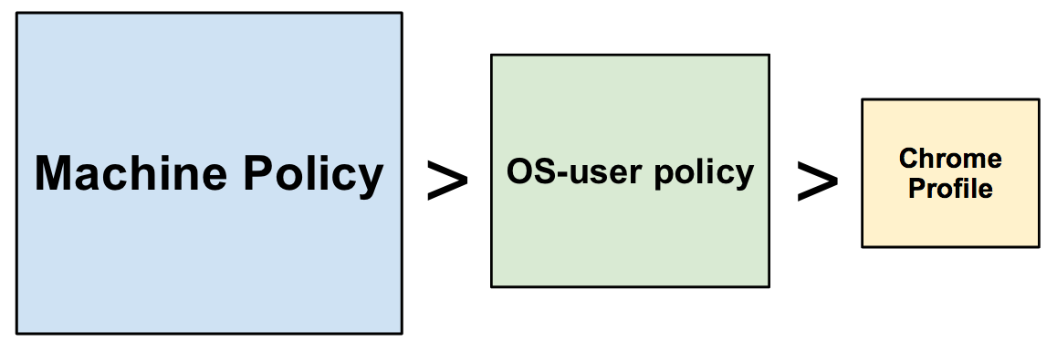 Chrome Policy precedence diagram