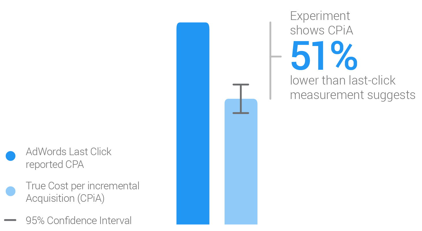 AdWords Last Click reported CPA & True Cost per Incremental Acquisition