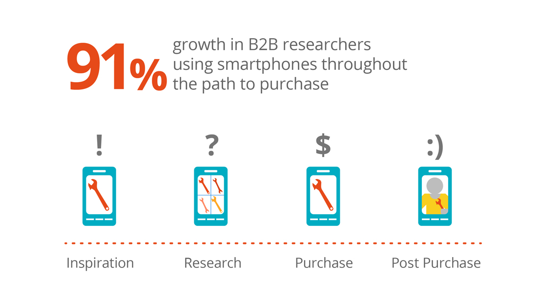91% growth in B2B researchers using smartphones through out the path to purchase-including post-putchase.
