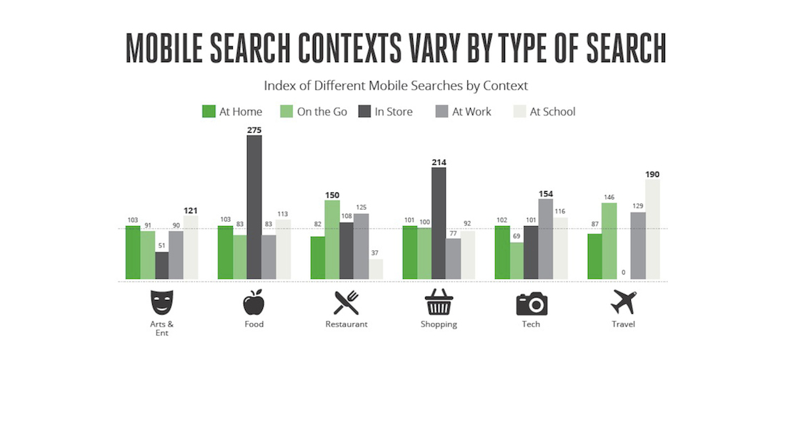 Mobile Search Moments Study