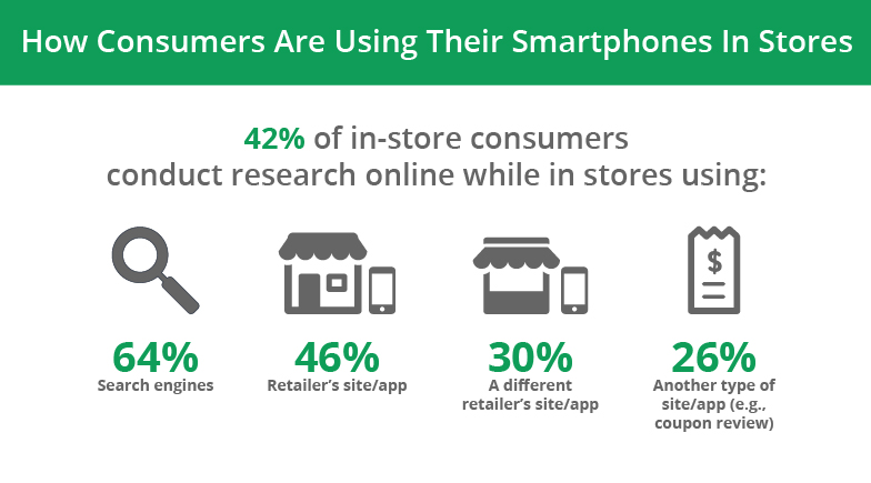 research retailing and online shopping The future of grocery c the survey research how retailers and manufacturers can use flexible retailing options to improve the shopping experience and.