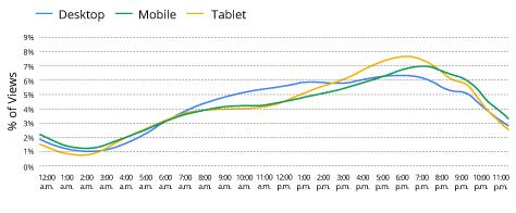 Ποσοστό θεάσεων ταξιδιωτικού υλικού ανά συσκευή / ώρα. Source: YouTube Data, 2014, United States.