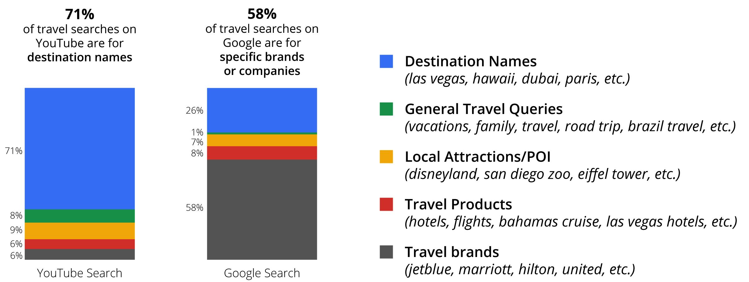 Οι 1000 πιο συχνές αναζητήσεις ταξιδιωτικού υλικού