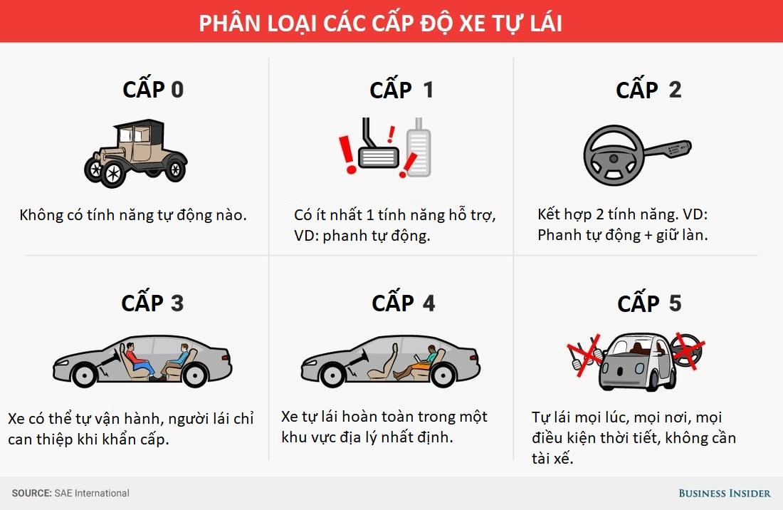 5 cấp độ xe tự lái