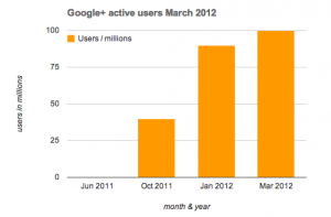 Google+ crosses 100 million active users in march 2012 according to Larry Page