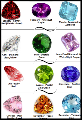 birthstones, lore, gold