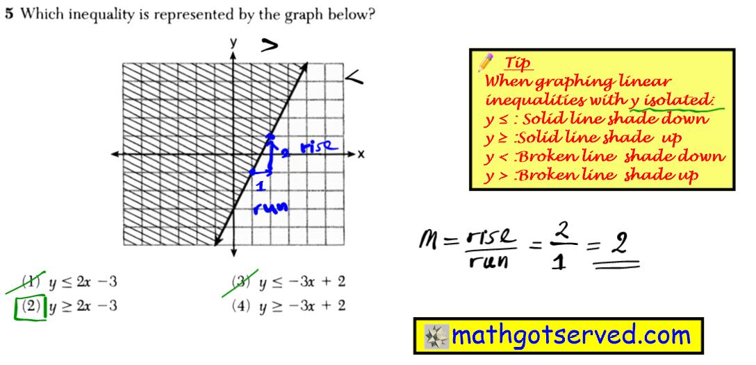 Problem 5 NYS Regents Common Core Algebra 1 2016 January