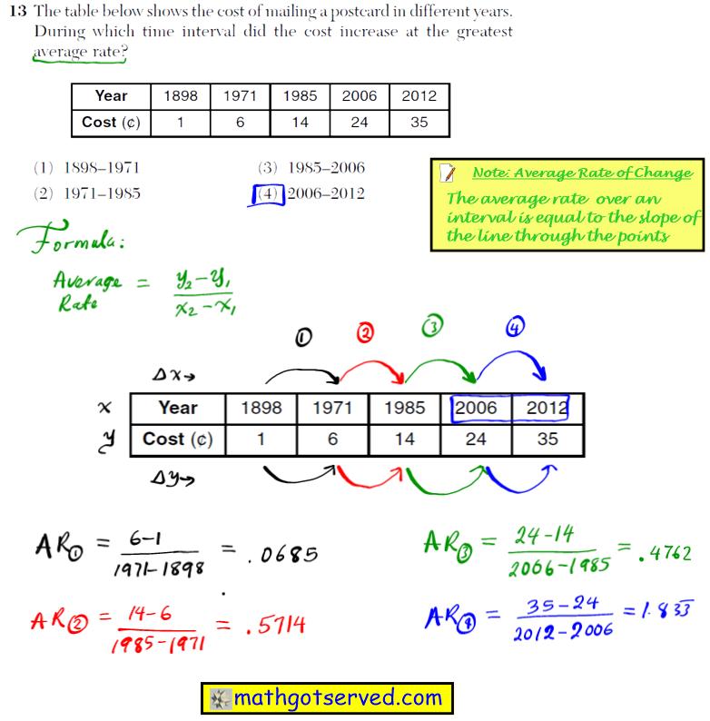 Problem 13 NYS Regents Common Core Algebra 1 2016