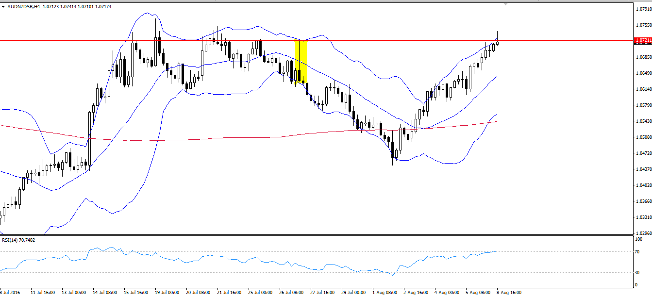 Waiting to sell AUDNZD