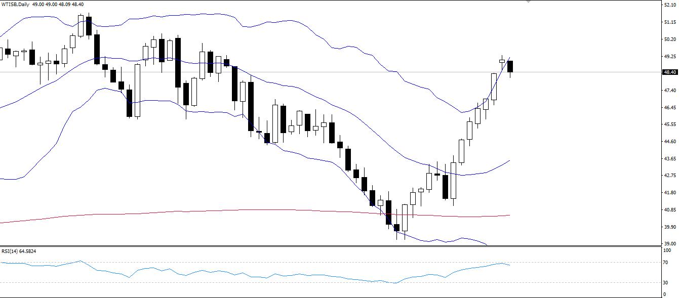 WTI down 1.5% in early trade