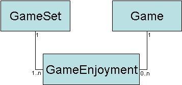gameSetGameEnjoymentGame