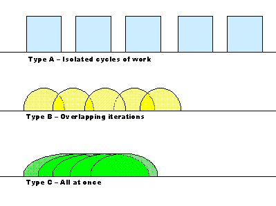 Scrum types