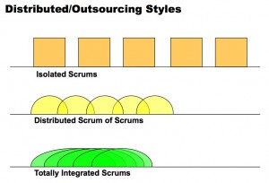 Distributed Outsourcing Styles