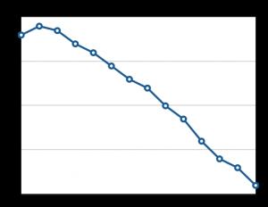 A Task Burndown Chart