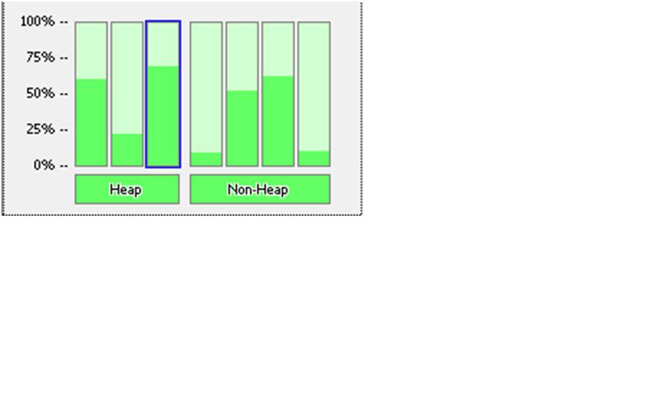 JConsole showing memory usage for each memory pool