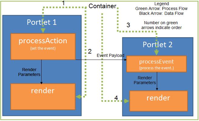 jsr-286-event-processing