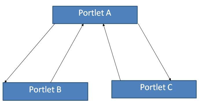 parameter-sending