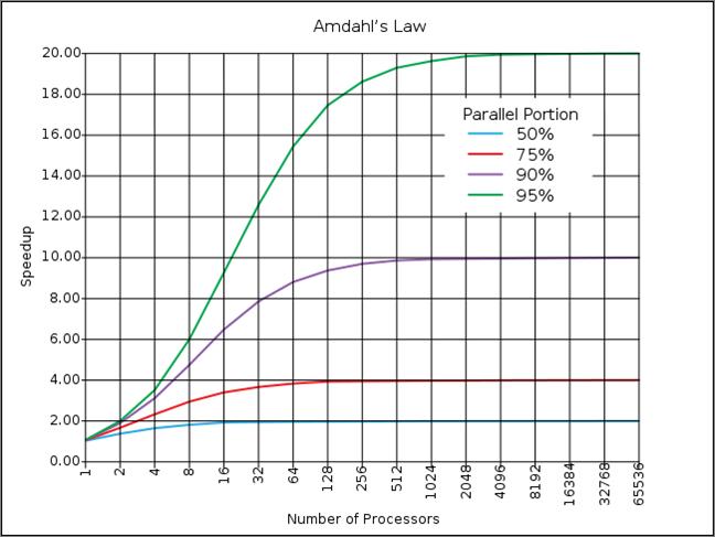 jax09_amdahls_law