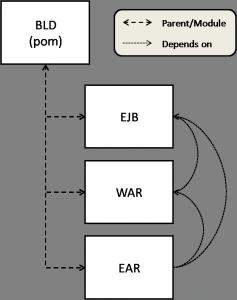 module-dependencies