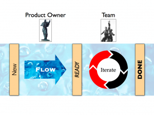 The Product Owner flows, the Team iterates
