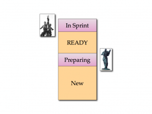 The Backlog partitioned into flow parts: In Sprint, READY, Preparing, New.