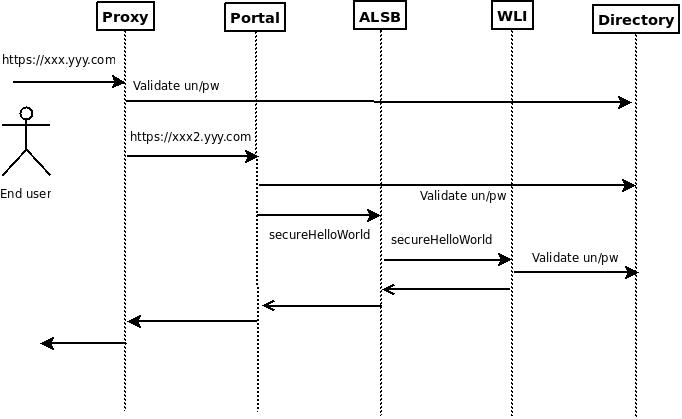 Implementing Single Sign On In Weblogic Xebia Blog