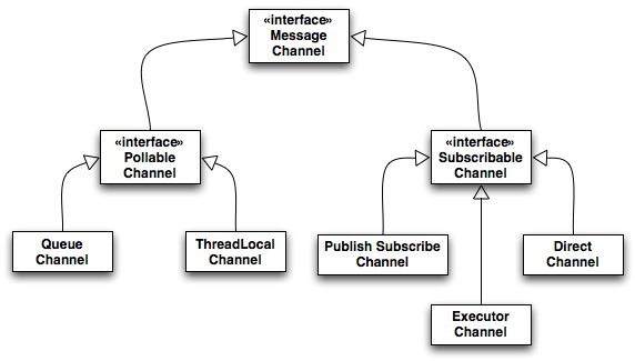 Spring Integration Channel Abstractions