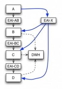 EAI coordination, no DWH