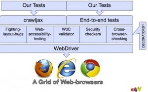 Ebay's test setup
