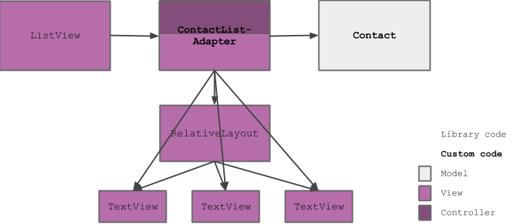 Dependency structure diagram showing that ListAdapter has a mixed responsibility and is directly dependent on composition elements of the view class.