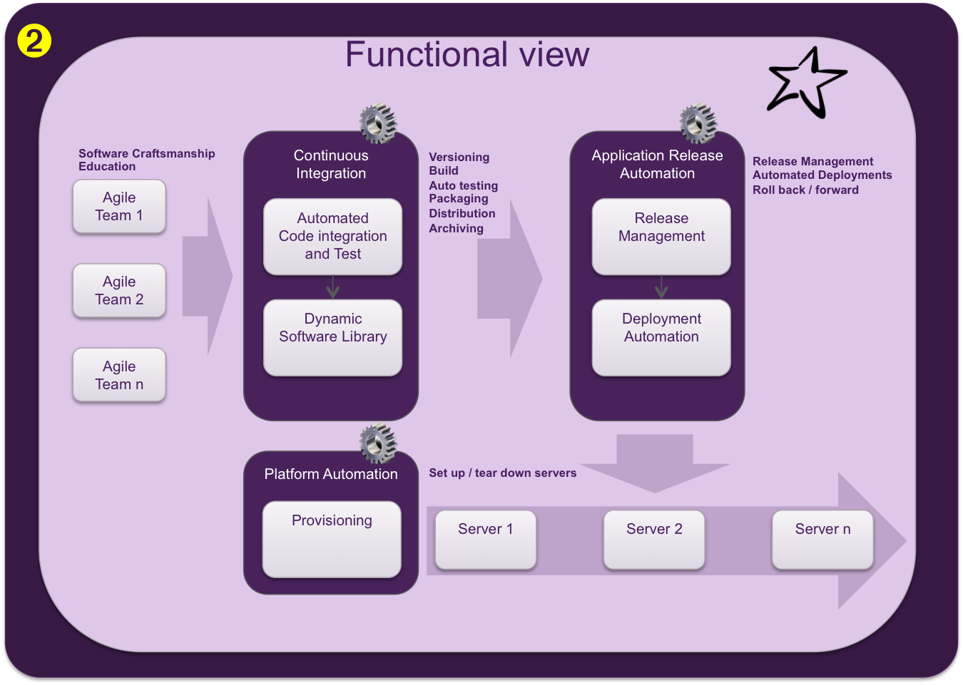 Continuous Delivery View 2