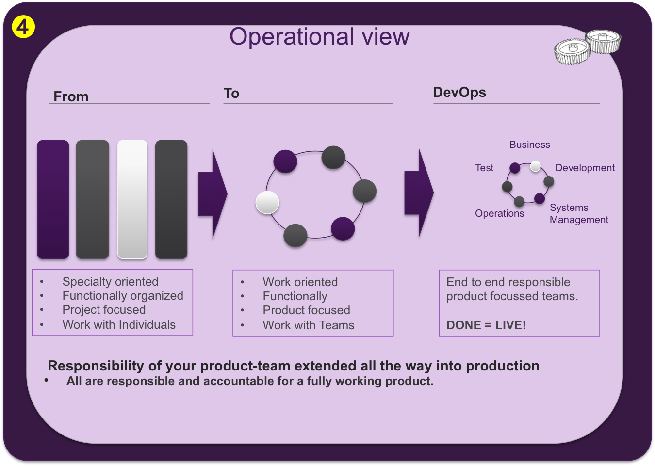 Continuous Delivery View 4