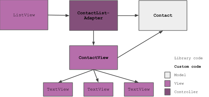 Dependency structure diagram showing that a custom ViewGroup makes for a clean MVC separation.