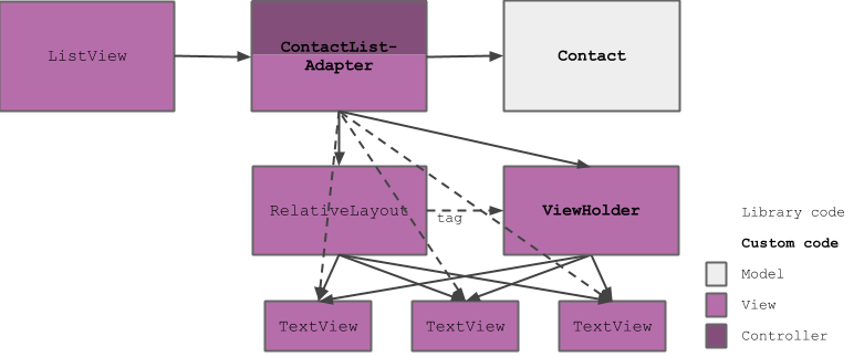 Dependency structure diagram showing that adding a ViewHolder only complicates the object graph.