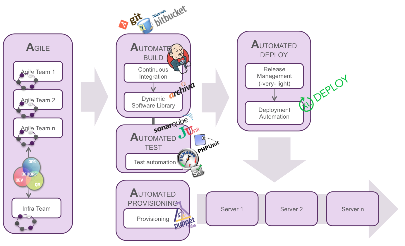 overview of tooling for automating the software delivery process