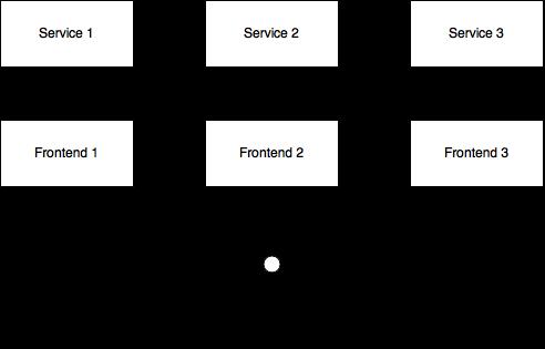 frontend-per-service